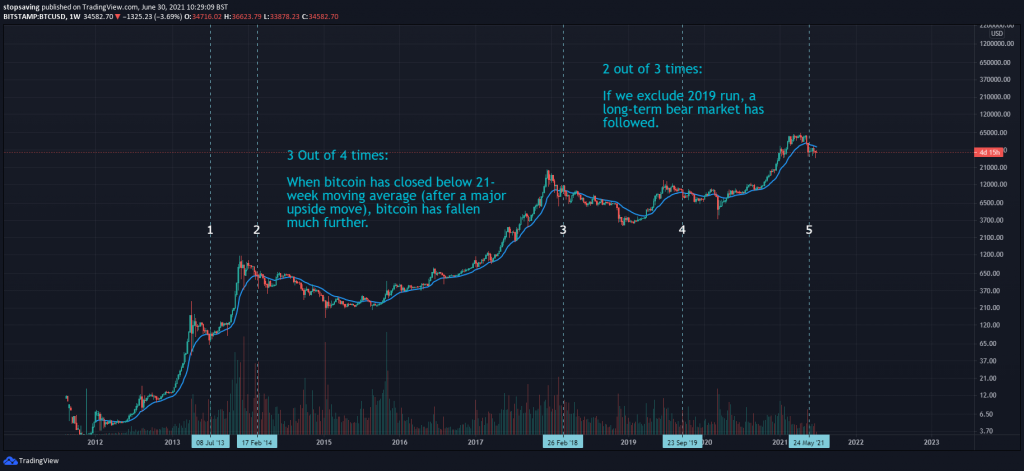 Bitcoin weekly chart 21-day EMA