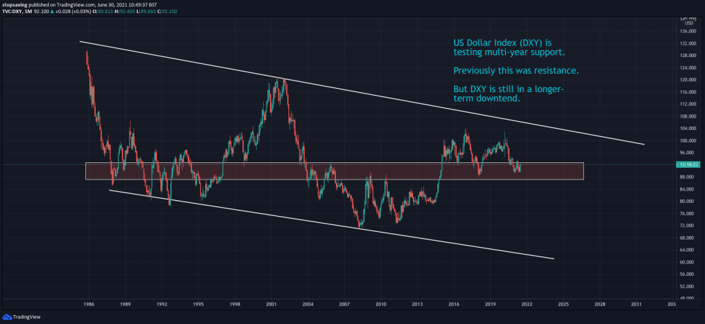 DXY monthly chart testing multi year support June 2021