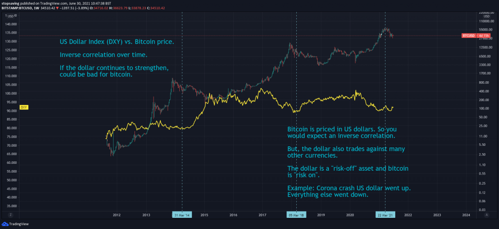 DXY monthly chart vs bitcoin June 2021