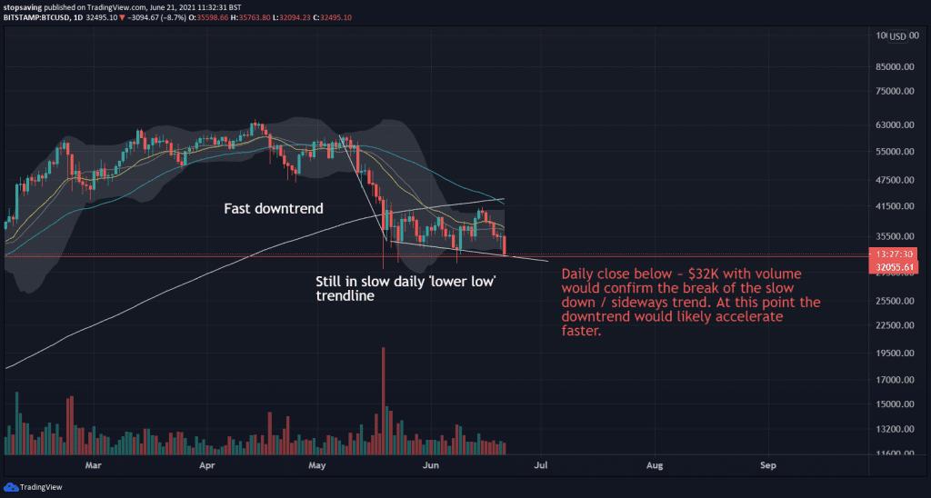bitcoin 1 day chart 21 June 2021 close below