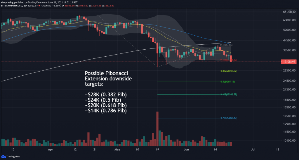 bitcoin 1 day chart 21 June 2021 fib extension downside targets