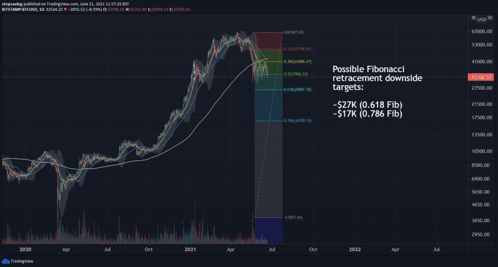 bitcoin 1 day chart 21 June 2021 fib retracement downside targets