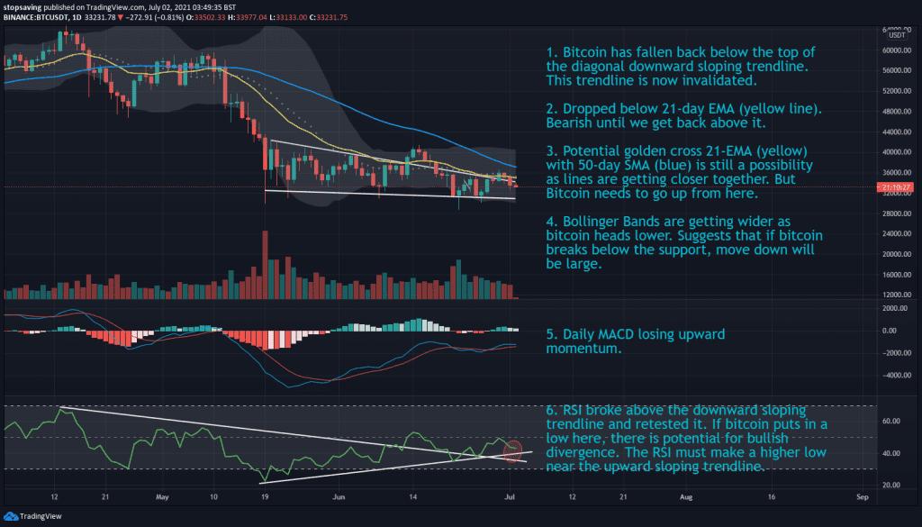 02072021 Bitcoin technical analysis 1-day chart 02 July 2021