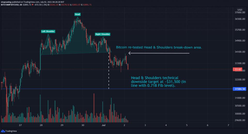 02072021 Bitcoin technical analysis 1-hour chart 02 July 2021