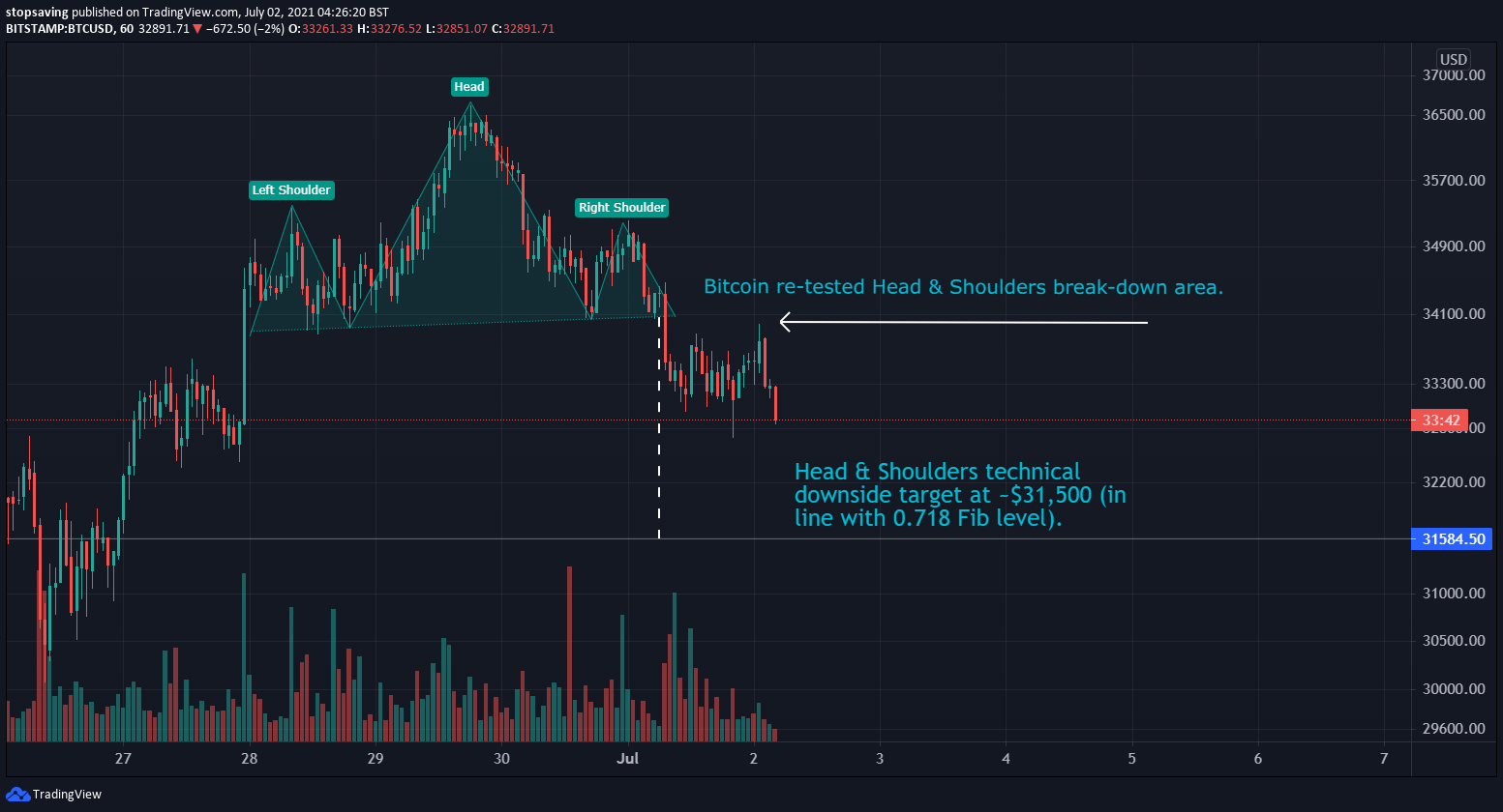 02072021 Bitcoin technical analysis 1-hour chart 02 June 2021