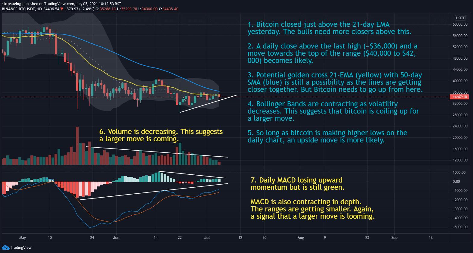 05072021 Bitcoin 1-day chart 05 July 2021