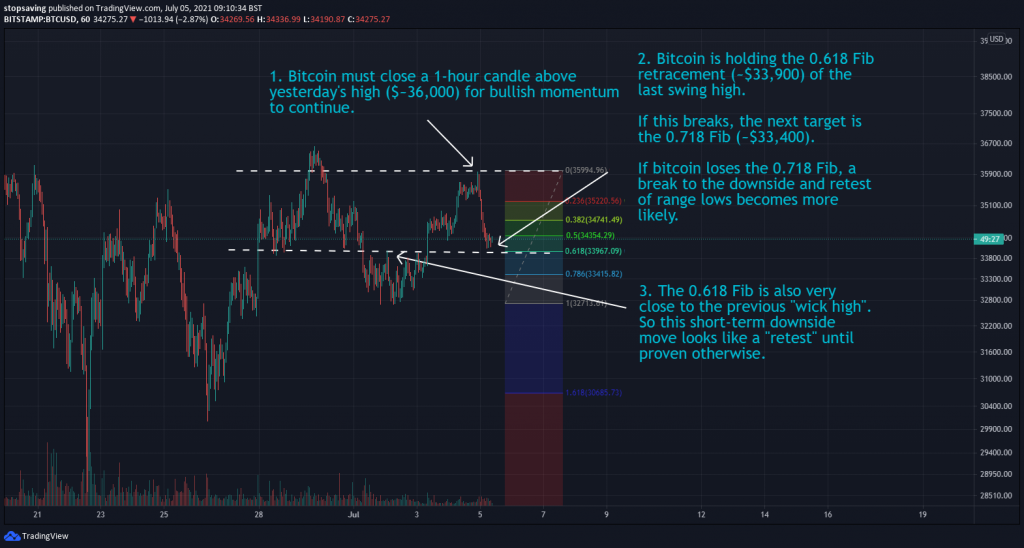 05072021 Bitcoin 1-hour chart 5 July 2021