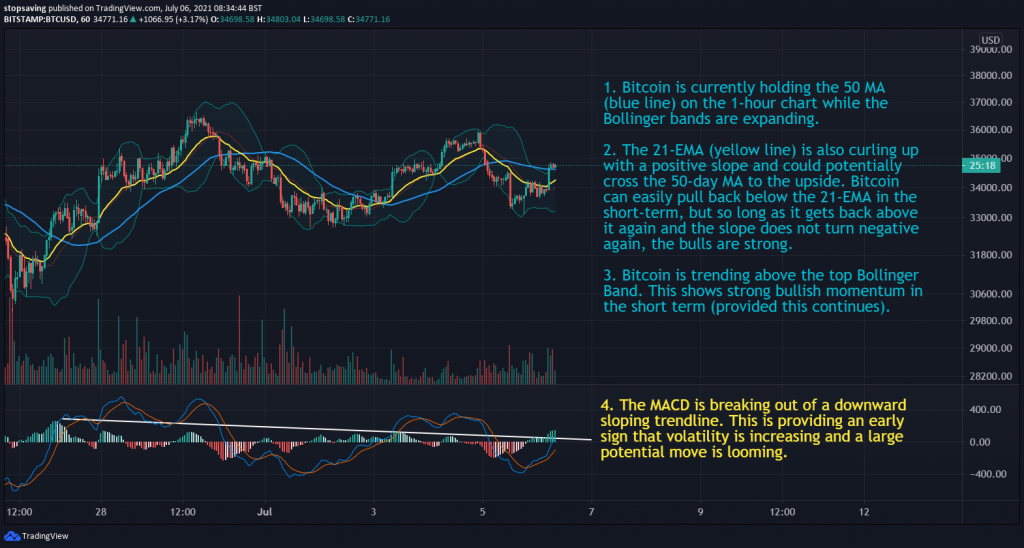 06072021 Bitcoin 1-hour chart 06 July 2021