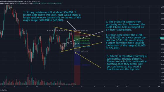 06072021 Bitcoin 4-hour chart 06 July 2021