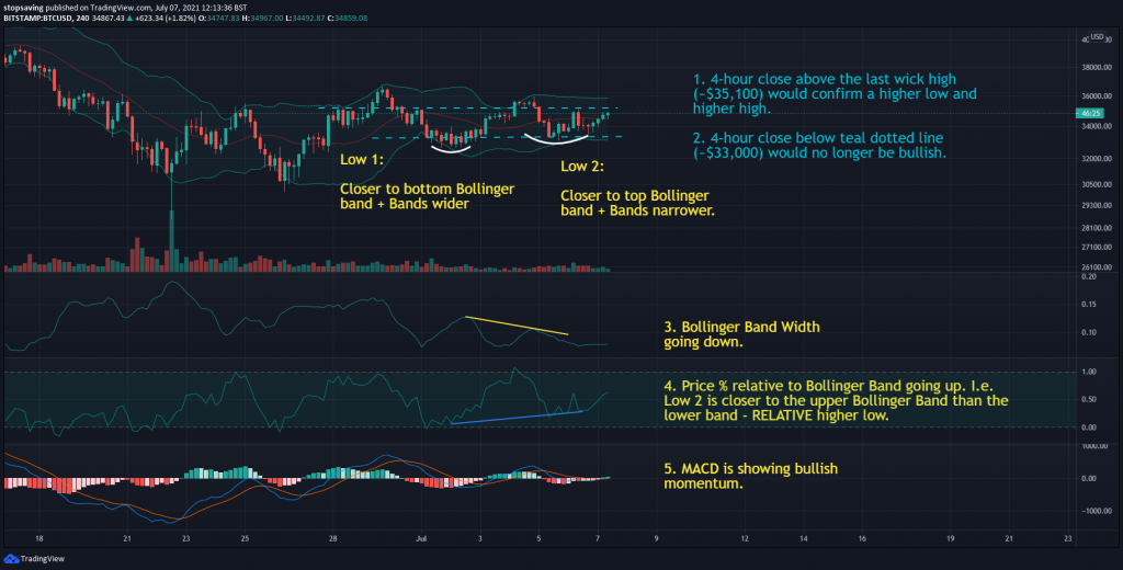 07072021 Bitcoin 4-hour chart 7 July 2021