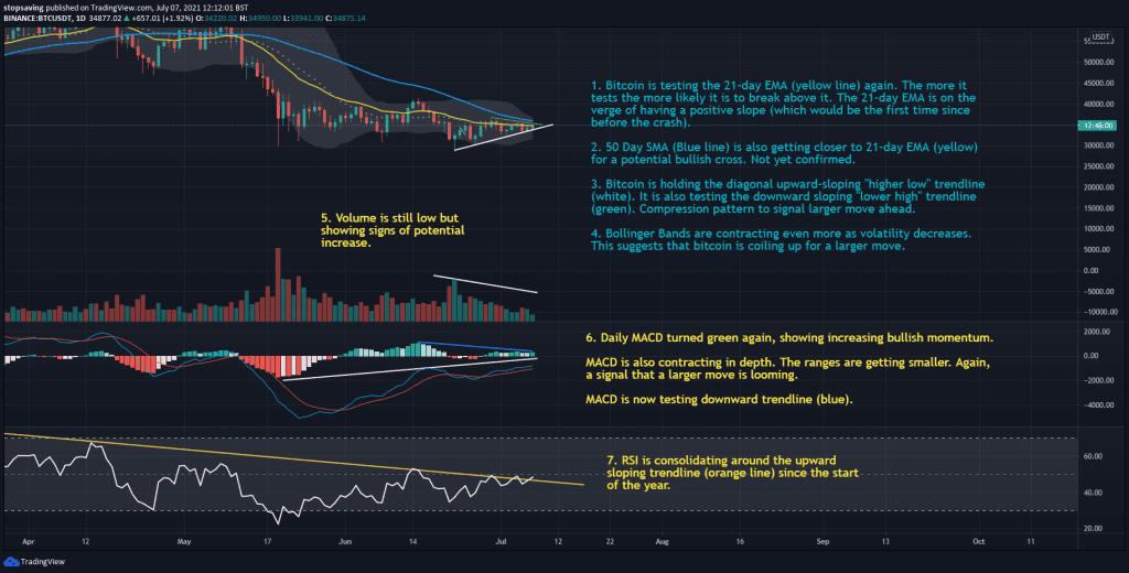 07072021 Bitcoin1 day chart 7 July 2021