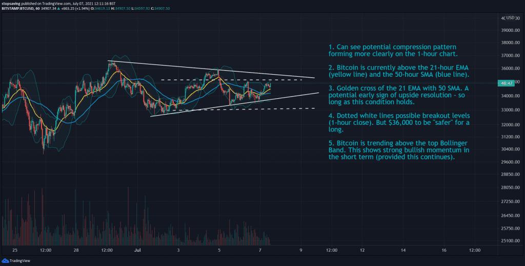 07072021 Bitcoin1 hour chart 7 July 2021