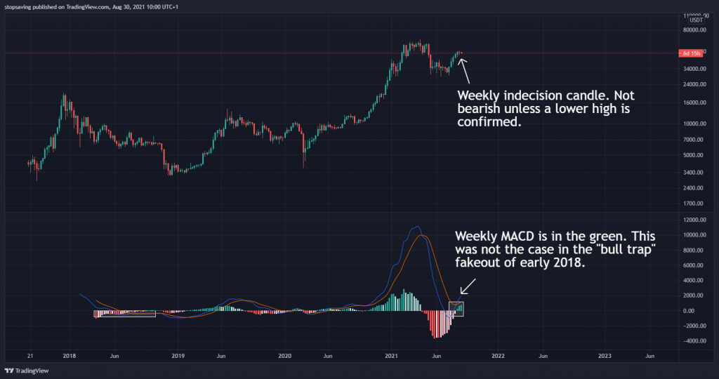Bitcoin weekly chart 30 August 2021