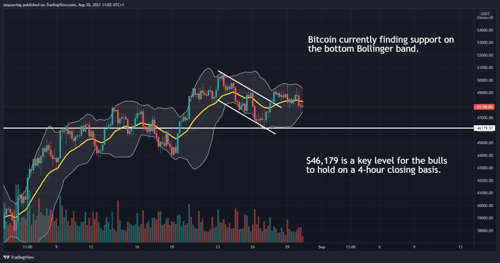 Bitcoin 4-hour chart 30 August 2021