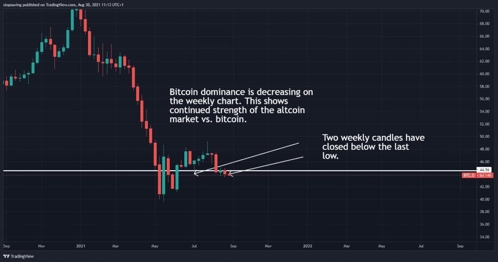 Bitcoin dominance weekly chart. taken 30 August 2021.
