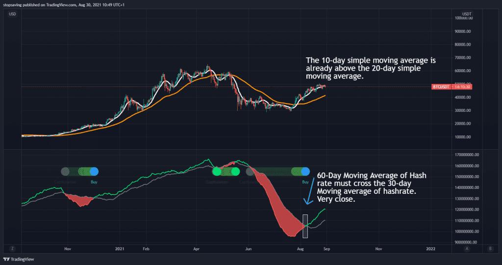 Bitcoin hash ribbons indicator