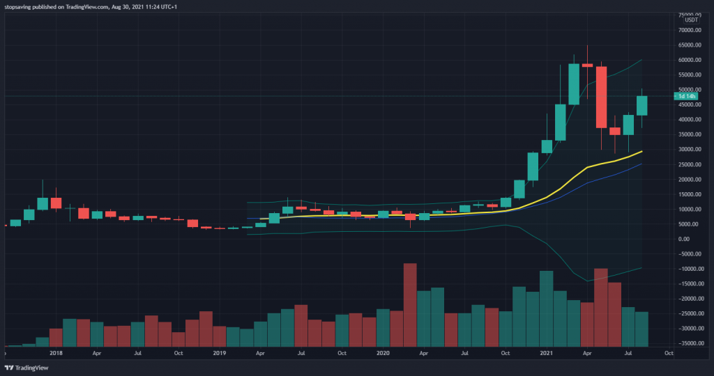 Bitcoin monthly chart 30 August 2021.