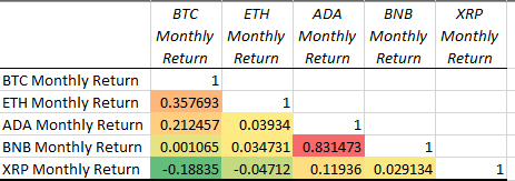 Crypto Correlation Matrix: (Monthly returns September 2020 to August 2021).
