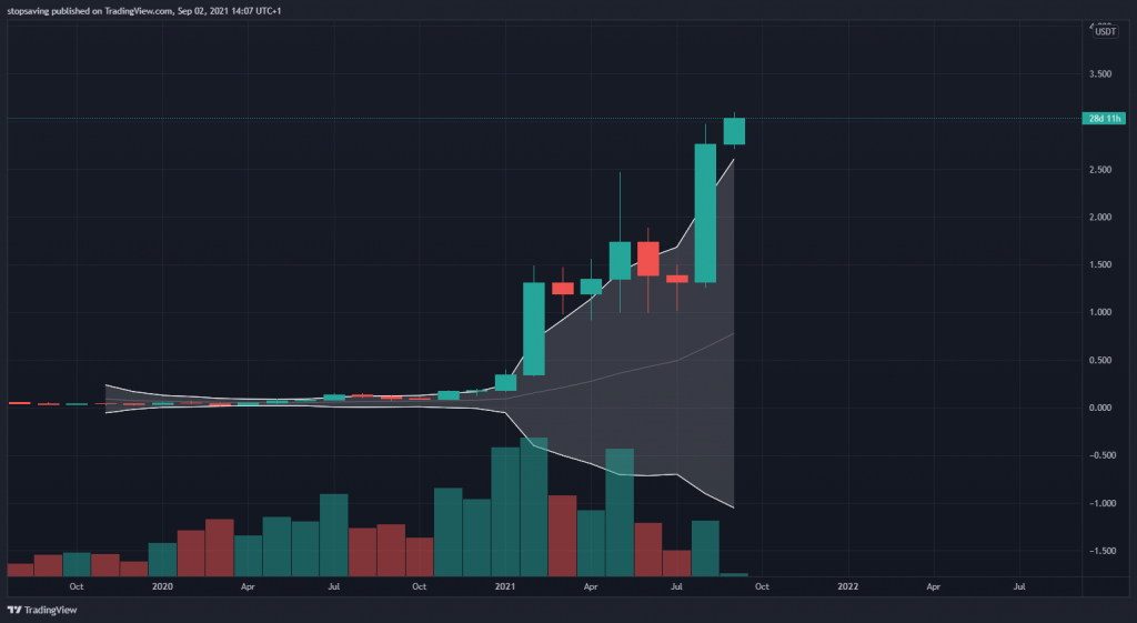 Cardano monthly chart is in a crypto bull run