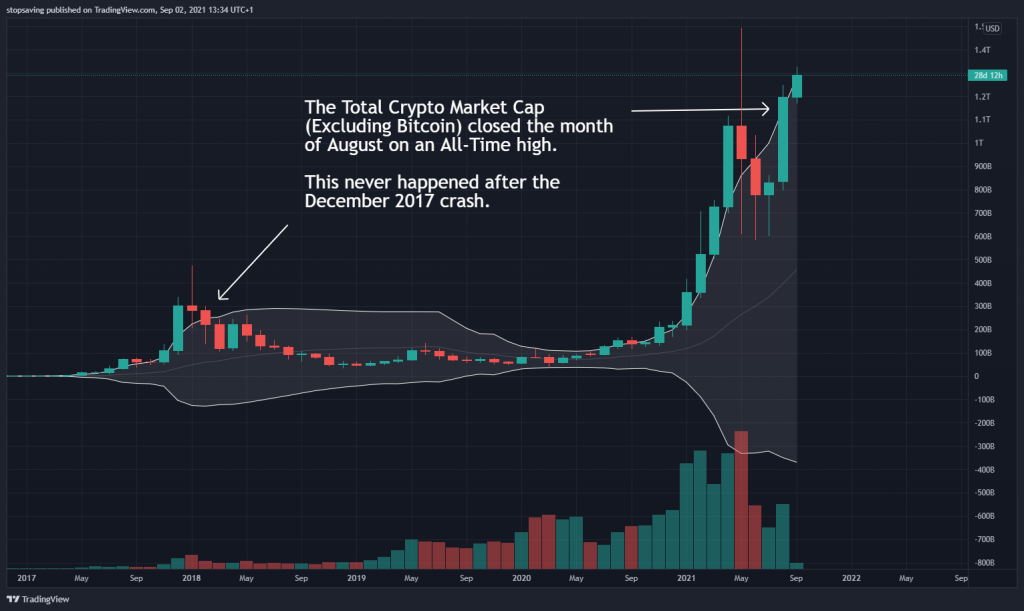 Altcoins are in a crypto bull run