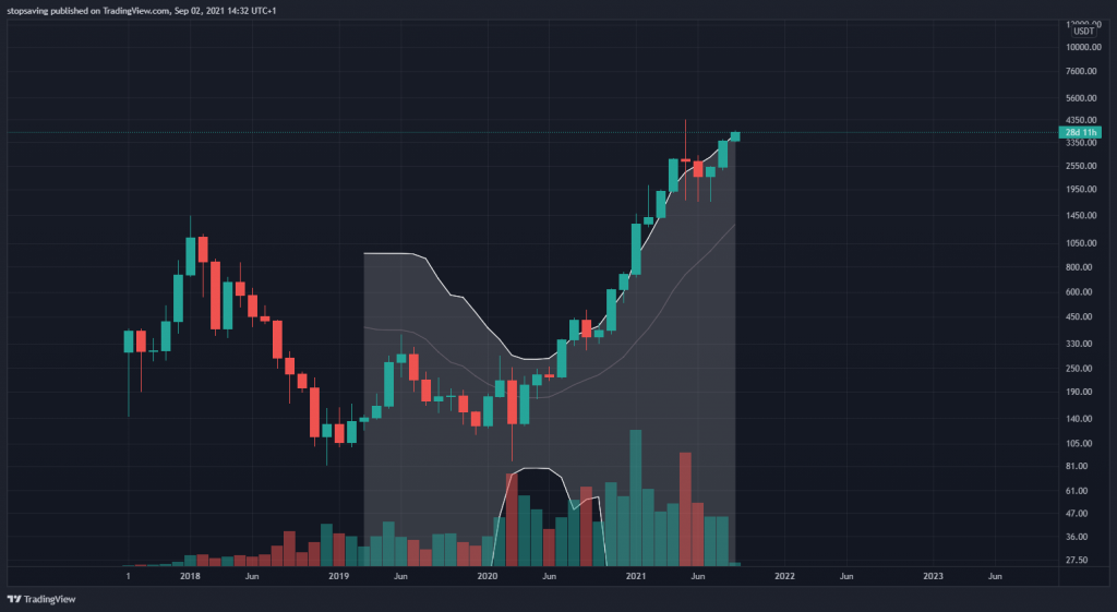 Ethereum monthly chart is back in a crypto bull run